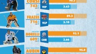 Di Lorenzo De Vidovich Terminato il primo turno di andata e ritorno, è di nuovo tempo di infografica (clicca sull'immagine per ingrandire) per sottoporre ai raggi X tutti i goalies […]
