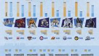 """Nuova """"best goalie""""infografica (clicca sull'immagine per ingradirla) dopo metà percorso di Regular Season. Vallini e Dainton i portieri più presenti, Aubin e Mason quelli che parano di più. A cura […]"""