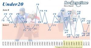 Lo storico dei piazzamenti dell'Italia under 20 ai mondiali