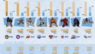 """Nuova """"best goalie"""" infografica (clicca sull'immagine per ingrandirla) questa volta ordinata in base alla percentuale parate. Aubin e Mason i migliori, Dainton il più presente. Salgono i time-on-ice di Myllykoski […]"""