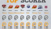 Due nuove infografiche (clicca sulle immagini per ingrandirle) dedicate ai top scorer della Regular Season. Gli 8 giocatori che hanno realizzato più punti, e gli 8 migliori giocatori per ogni […]