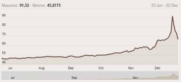 L'andamento del cambio Euro-Rublo negli ultimi sei mesi (ilSole24ore)