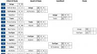 (Comun. stampa FISG) –Entra subito nel vivo la Finale del Campionato Nazionale Under 17. Vittoria ai rigori, in trasferta, per l'Ora/Egna U17 che supera l'Asiago Junior U17 per 2:1 all'Odegar […]