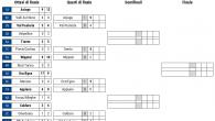 (Comun. stampa FISG) –Sono in pieno svolgimento i quarti di finale del Campionato Nazionale Under 17 al meglio delle due gare vinte in una serie playoff che appare in generale […]