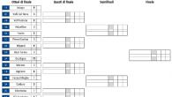 (Comun. stampa FISG) –Sono iniziati i playoff del Campionato Nazionale Under 17 con la prima gara degli ottavi di finale che si è disputata sulle piste delle squadre peggio classificate […]