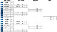 (Comun. stampa FISG) –Definiti i quarti di finale del Campionato Nazionale Under 17. Anche nelle gare di ritorno degli ottavi di finale si sono imposte le squadre meglio classificate che […]