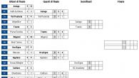 (Comun. stampa FISG) –Mancava una sola squadra per completare le semifinali del Campionato Nazionale Under 17. L'HCB Foxes Academy ha vinto a Caldaro per 3:2 all'overtime la decisiva Gara 3 […]