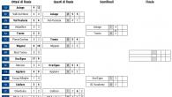 (Comun. stampa FISG) –Sono iniziate le semifinali playoff del Campionato Nazionale Under 17 al meglio delle tre gare. Al termine di due sfide molto combattute si registrano le vittorie dell'Asiago […]