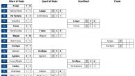 (Comun. stampa FISG) –Si è definita la finale del Campionato Nazionale Under 17, stagione 2018/19. A contendersi il titolo di categoria saranno l'Asiago Junior 1935 ed il Junior Teams Ora/Egna. […]